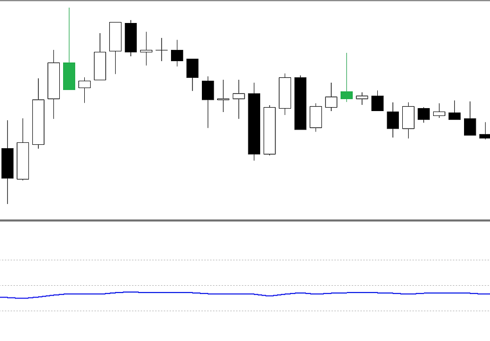 Strong candle RSI, FOREX scalping strategy