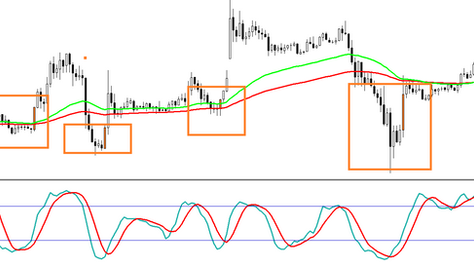 Stochastic massive candle FOREX strategy