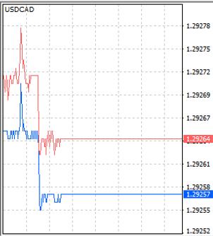 Forex eurusd pip value