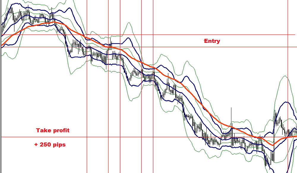 Bollinger bands + EMA FOREX strategy
