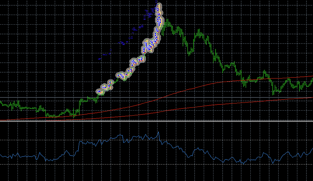 Momentum RSI with filter and trailing stop - Forex expert advisor