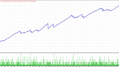 Chaos trading system. Averaging 544 pips/ month for 13 years (Forex strategy)