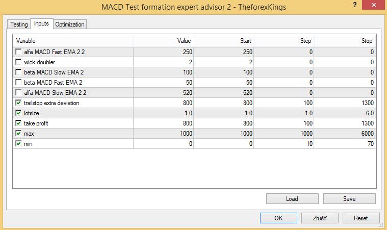 MACD Test formation - Forex expert advisor