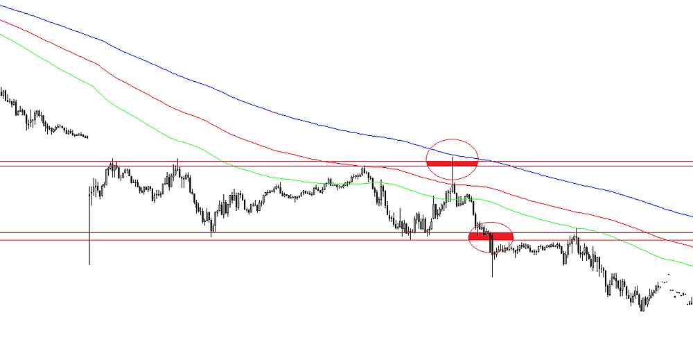 Horizontal tunnel fakeout and breakout FOREX strategy
