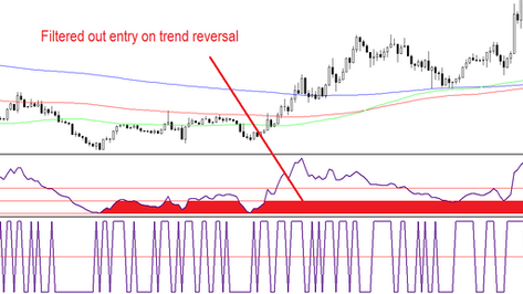 CCI scalping FOREX strategy