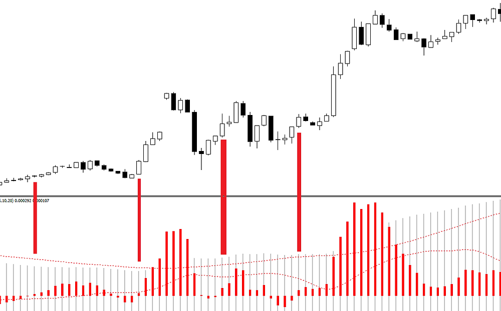 Aggressive scalping with double MACD (FOREX strategy)