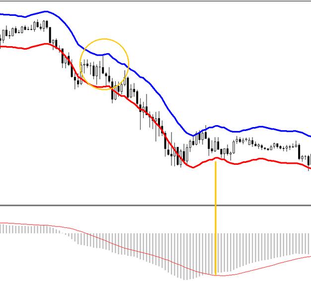 Forex 15 min chart strategy