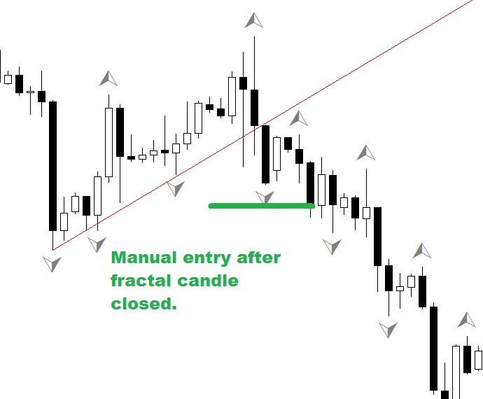 3 swing FOREX strategy