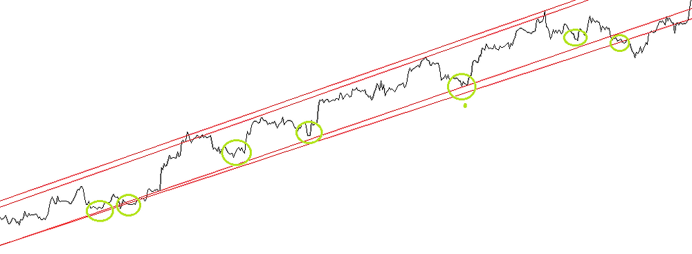 Top 10.  PRO tips for using trendlines in FOREX