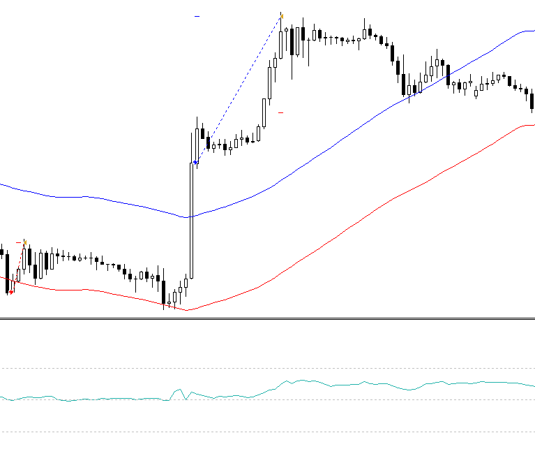 Double confirmed breakout - forex strategy