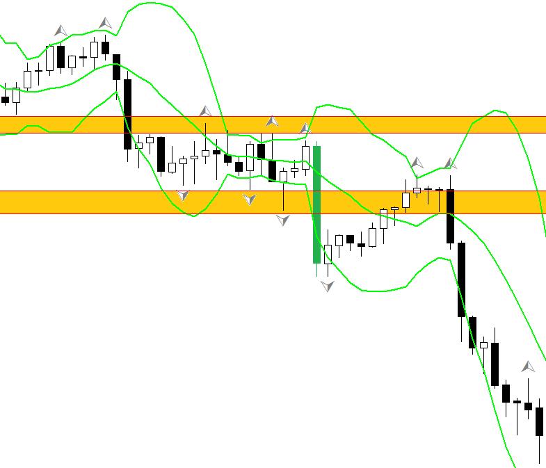 Bollinger bands 3 peak breakout, FOREX strategy