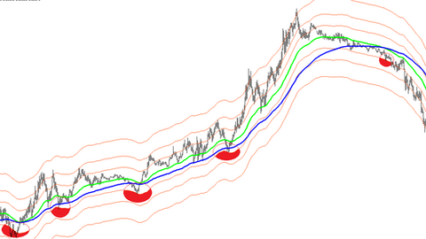Averaging scalping – aggressive FOREX strategy