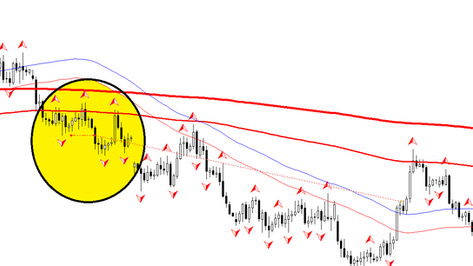 Trail with envelopes forex strategy