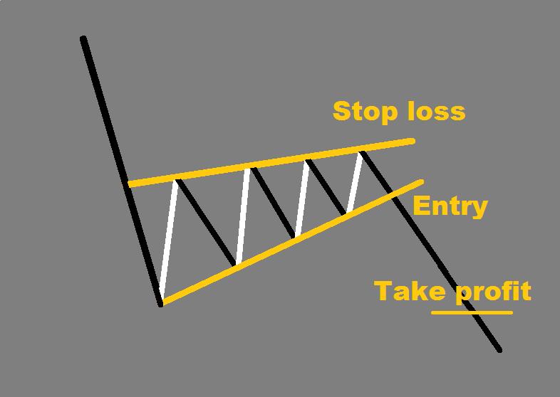 Forex chart patterns