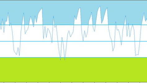 RSI (Relative strength index) forex indicator