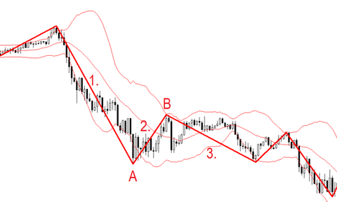 The Wave forex strategy