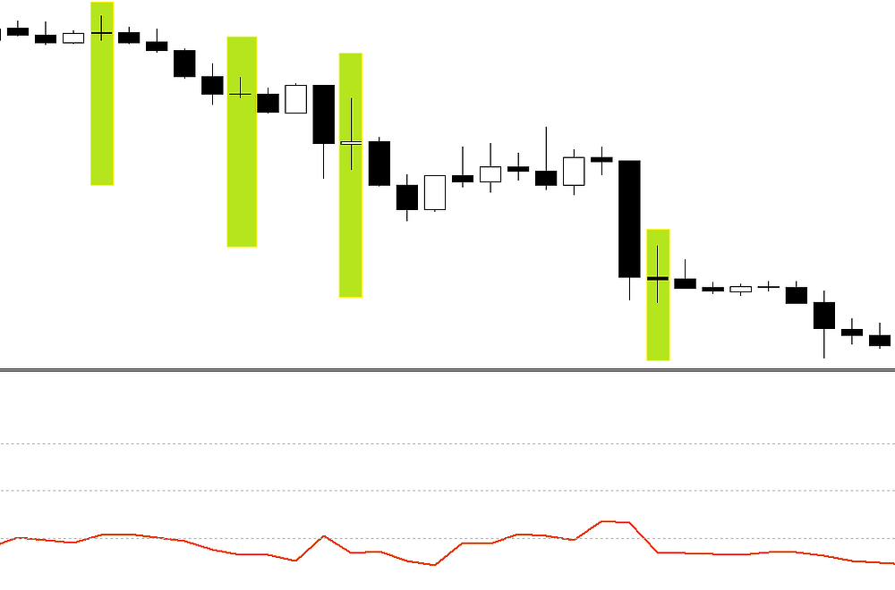 Multiple entry with Doji + RSI, Aggressive FOREX strategy