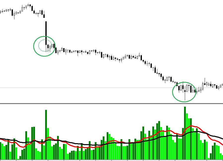 Volumes forex indicator