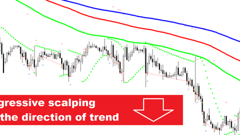 10 PIPS aggressive scalping FOREX strategy