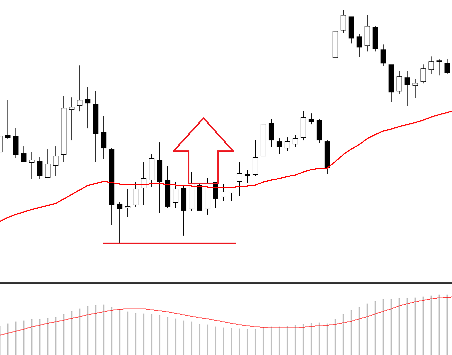 MACD and moving average FOREX strategy
