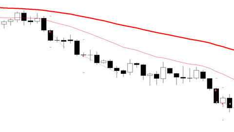Day candle bandit forex strategy