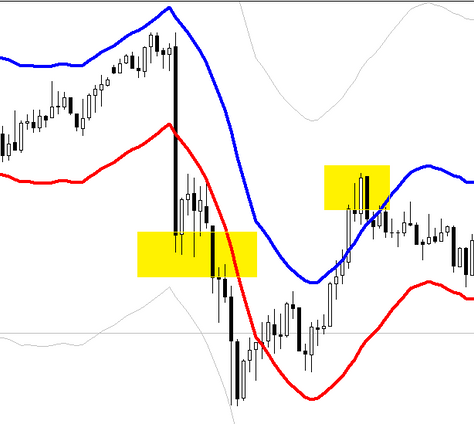 Envelopes breakout - scalping FOREX strategy