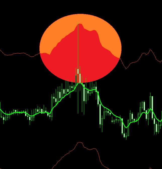 Candle spike FOREX strategy