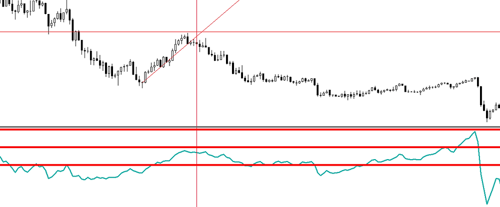 Correction tunnel breakout - FOREX strategy