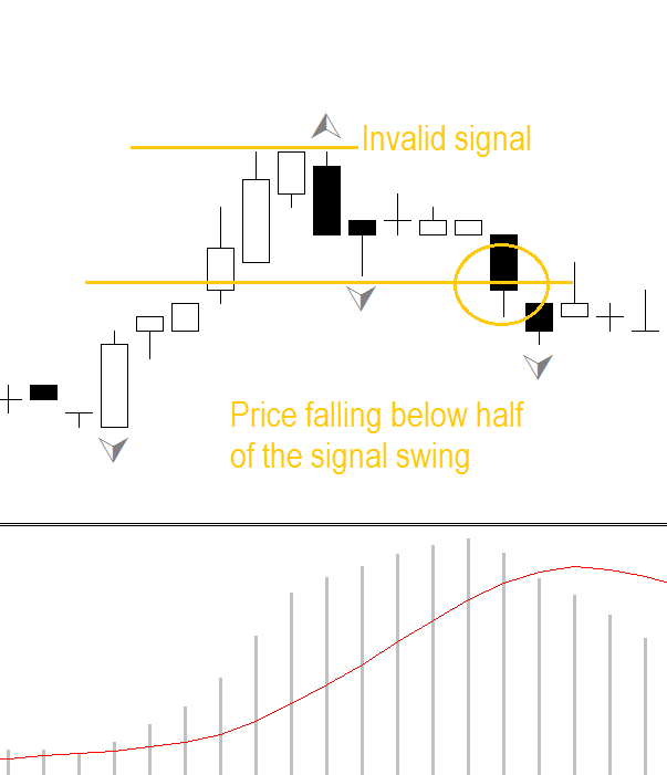 MACD and fractal geometry FOREX strategy
