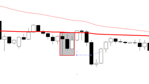 Fake breakout scalping FOREX strategy