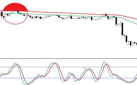 Stochastic star 15 min scalping FOREX strategy