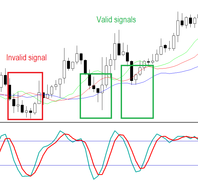 Stochastic trend scalping FOREX strategy