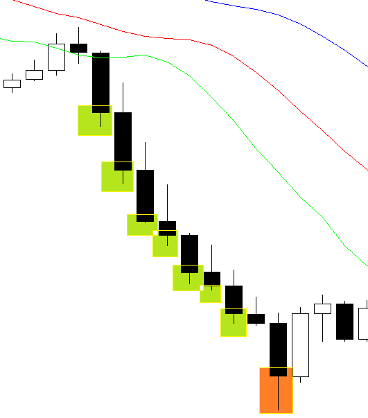 Alligator candle - Scalping FOREX strategy
