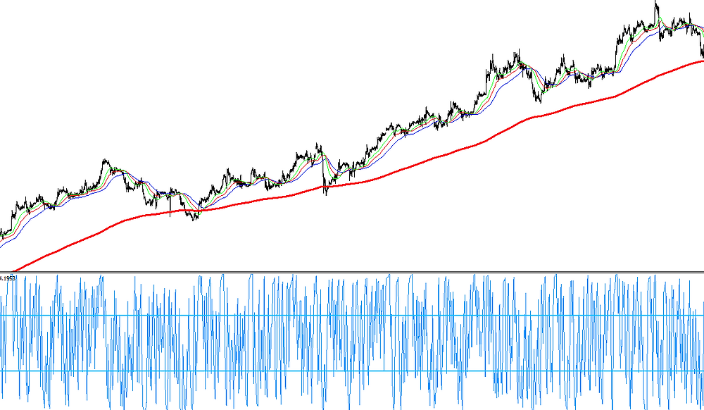 Alligator and RSI scalping FOREX strategy