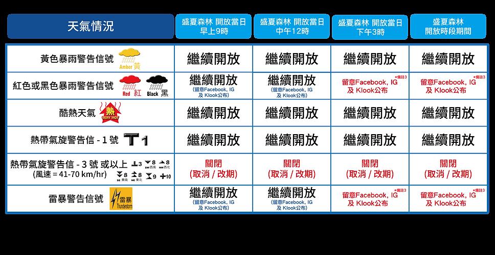 weatherplan_1308_chi_工作區域 1-01.png