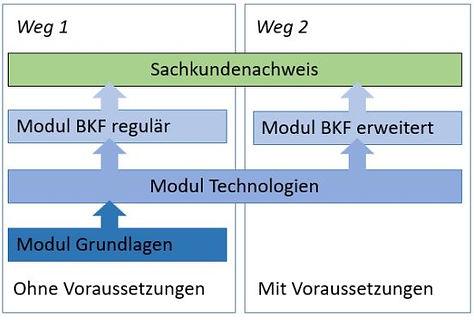 Sachkunde_Uebersicht_BAG.JPG