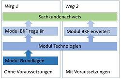 Sachkunde_Uebersicht_BAG_edited.jpg
