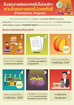 ผลไม้ไทยส่งออกอเมริกา2หน้า-01.jpg