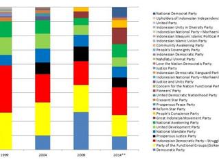 印尼议会选举的一点小总结