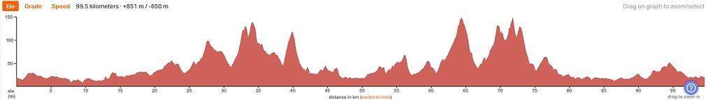 TT20-Cyclo-99km.png