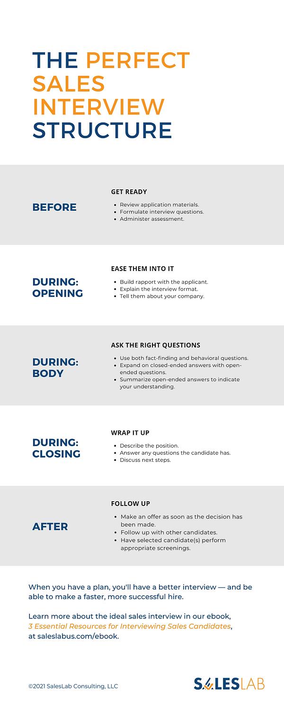 SalesLab Sales Interview Process Infogra