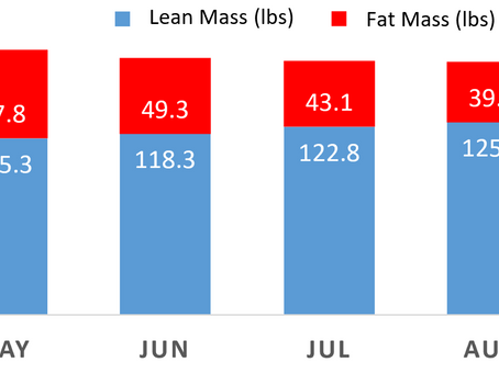 Education, diet flexibility helped strength athlete achieve fat loss, muscle gain cycles