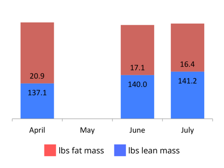 "Reframing of ""cheat days"" facilitated body recomposition over 12 weeks."