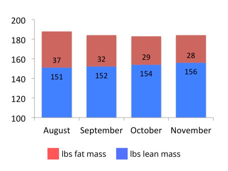 Increasing protein enhanced body comp without changes to training over 15-week fat loss phase
