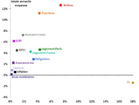 La performance des différents marchés