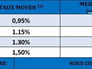 Les taux Immo pour septembre 2021 en forte baisse