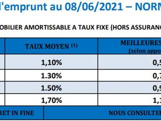 Que dire sur les crédits immobilier en juin 2021
