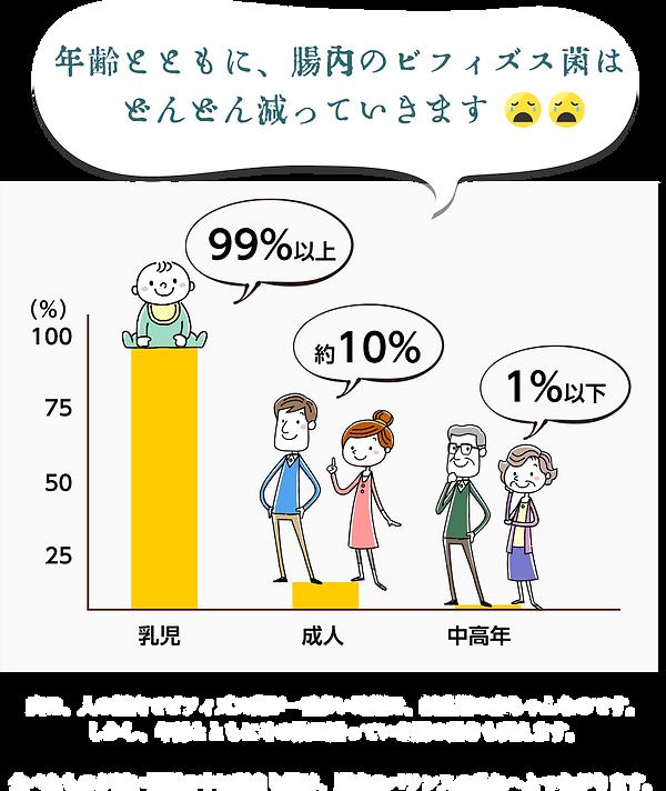 年代別グラフ