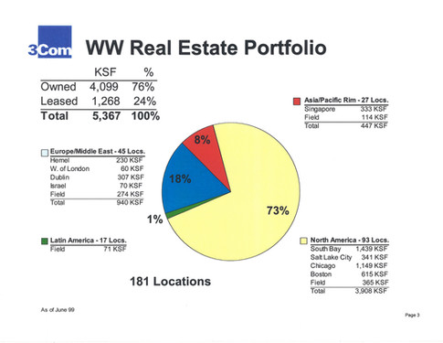 WW Real Estate Portfolio