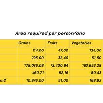 Area required per person/ano